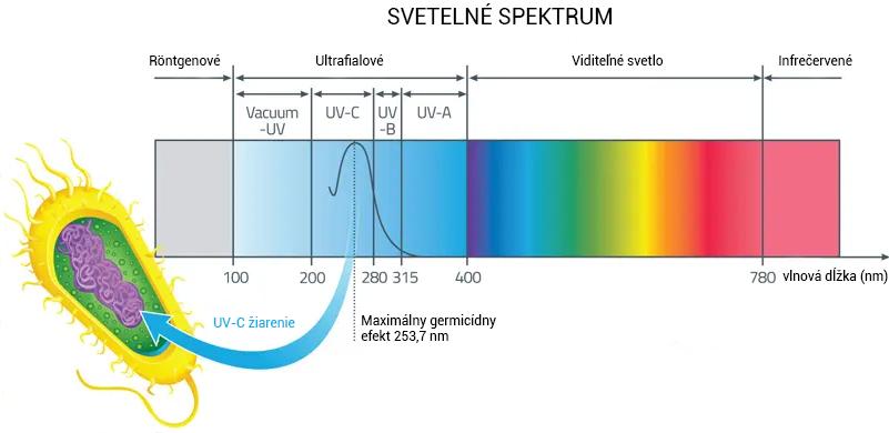 Čo je germicídny žiarič, ako funguje a na čo sa využíva?